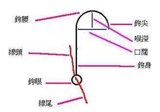 鱼钩的结构
