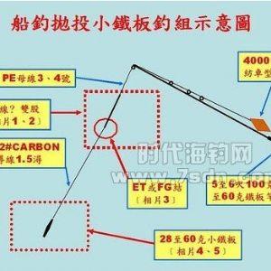 船钓铁板抛投钓法装备及钓组结构